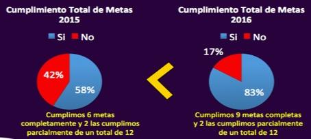 CUMPLIMIENTO METAS 201516 B