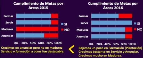 CUMPLIMIENTO METAS 201516